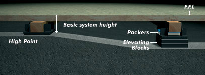 Basic system height