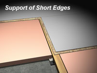 Support of Short Edges